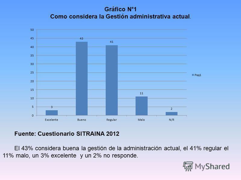 Gráfico N°1 Como considera la Gestión administrativa actual. Fuente: Cuestionario SITRAINA 2012 El 43% considera buena la gestión de la administración actual, el 41% regular el 11% malo, un 3% excelente y un 2% no responde.