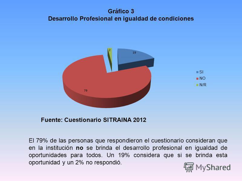 Gráfico 3 Desarrollo Profesional en igualdad de condiciones Fuente: Cuestionario SITRAINA 2012 El 79% de las personas que respondieron el cuestionario consideran que en la institución no se brinda el desarrollo profesional en igualdad de oportunidade