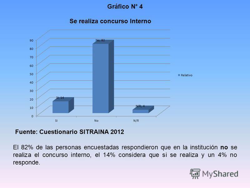 Gráfico N° 4 Fuente: Cuestionario SITRAINA 2012 El 82% de las personas encuestadas respondieron que en la institución no se realiza el concurso interno, el 14% considera que si se realiza y un 4% no responde.
