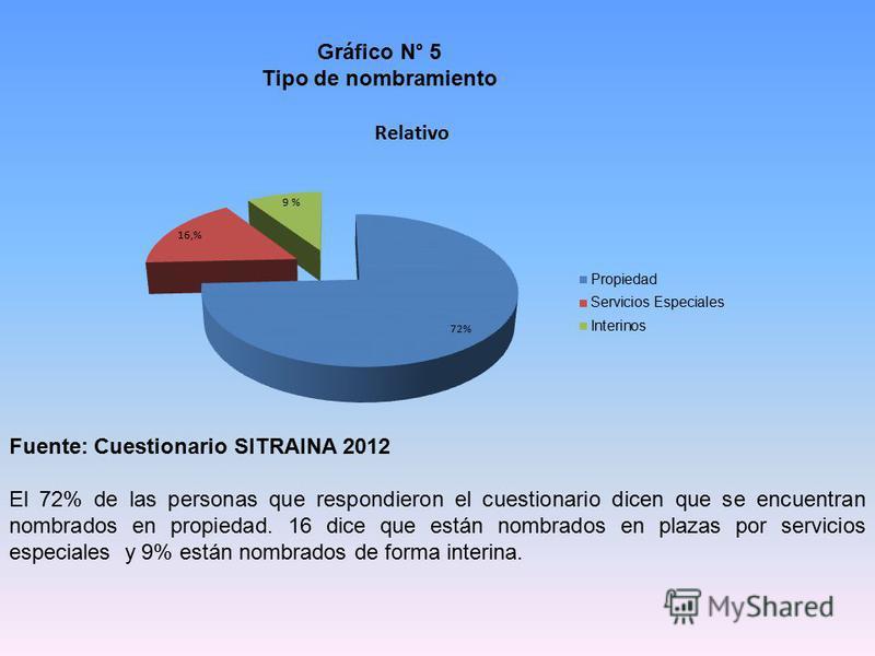 Gráfico N° 5 Tipo de nombramiento Fuente: Cuestionario SITRAINA 2012 El 72% de las personas que respondieron el cuestionario dicen que se encuentran nombrados en propiedad. 16 dice que están nombrados en plazas por servicios especiales y 9% están nom