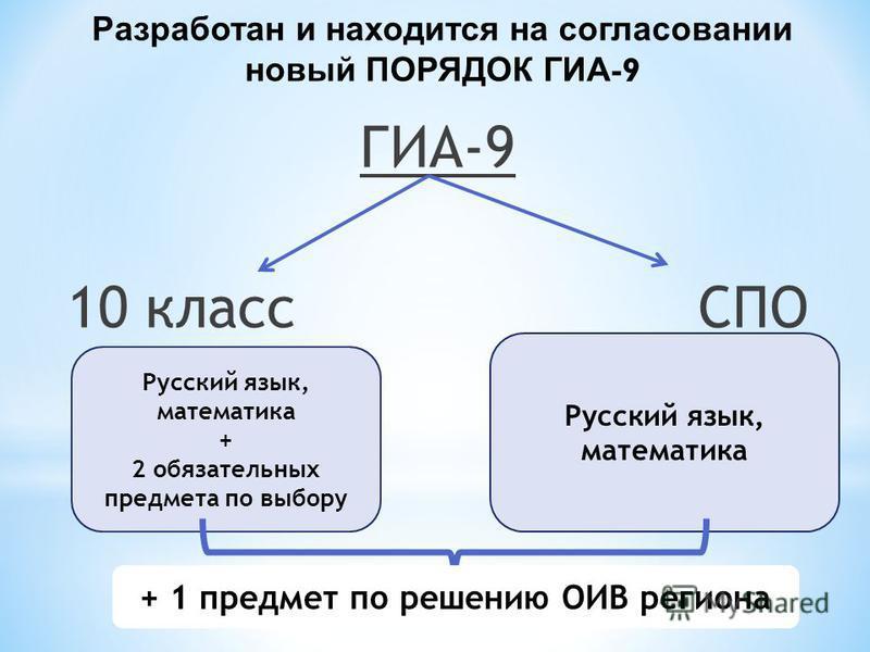 ГИА-9 10 класс СПО Разработан и находится на согласовании новый ПОРЯДОК ГИА -9 Русский язык, математика + 2 обязательных предмета по выбору Русский язык, математика + 1 предмет по решению ОИВ региона