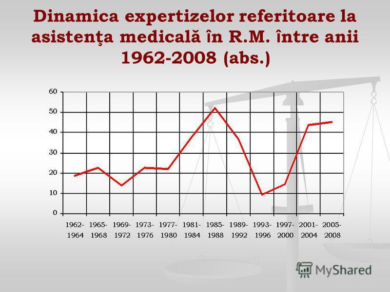Dinamica expertizelor referitoare la asistenţa medicală î n R.M. î ntre anii 1962-2008 (abs.)