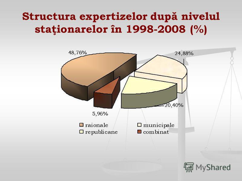 Structura expertizelor după nivelul staţionarelor în 1998-2008 (%)