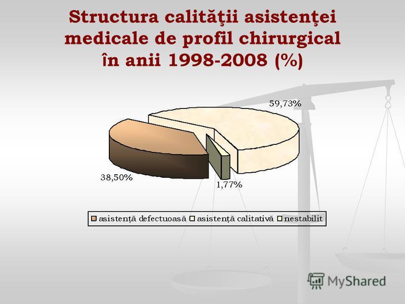 Structura calităţii asistenţei medicale de profil chirurgical î n anii 1998-2008 (%)