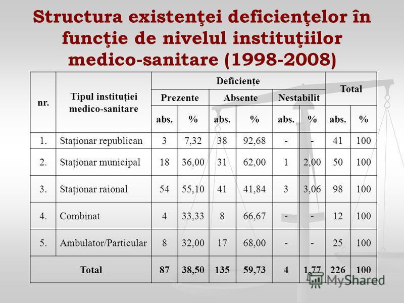 Structura existenţei deficienţelor în funcţie de nivelul instituţiilor medico-sanitare (1998-2008) nr. Tipul instituţiei medico-sanitare Deficienţe Total PrezenteAbsenteNestabilit abs.% % % % 1.Staţionar republican37,323892,68--41100 2.Staţionar muni