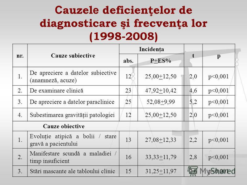 C auzel e deficienţelor de diagnosticare şi frecvenţa lor (1998-2008) nr.Cauze subiective Incidenţa tp abs.P+ES% 1. De apreciere a datelor subiective (anamneză, acuze) 1225,00+12,502,0p<0,001 2.De examinare clinică2347,92+10,424,6p<0,001 3.De aprecie