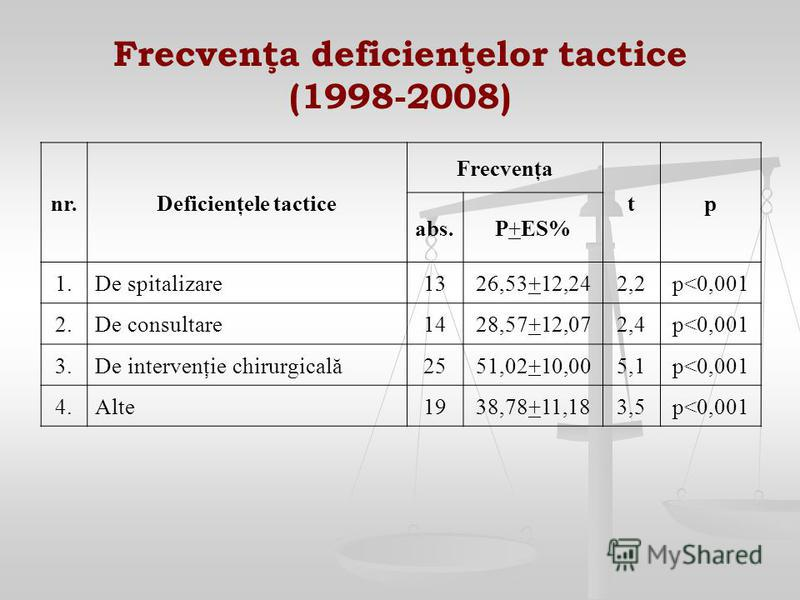 Frecvenţa deficienţelor tactice (1998-2008) nr.Deficienţele tactice Frecvenţa tp abs.P+ES% 1.De spitalizare1326,53+12,242,2p<0,001 2.De consultare1428,57+12,072,4p<0,001 3.De intervenţie chirurgicală2551,02+10,005,1p<0,001 4.Alte1938,78+11,183,5p<0,0