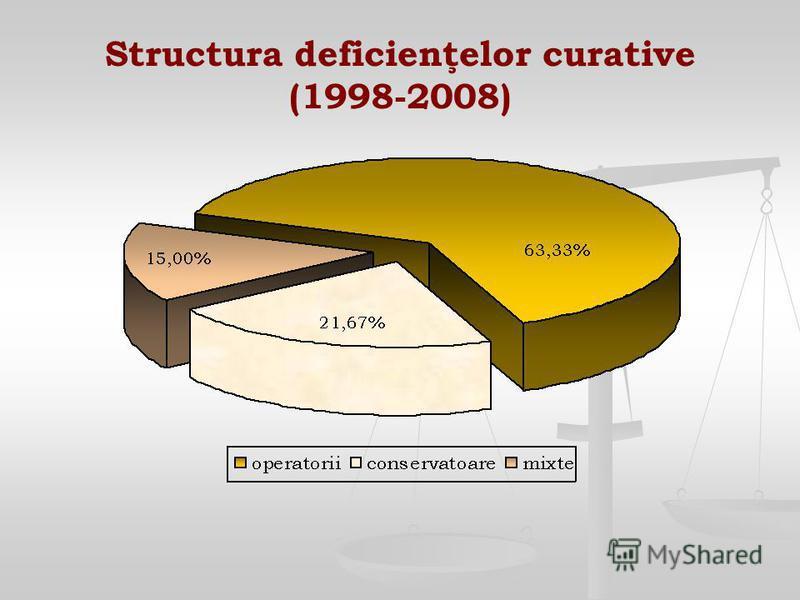 Structura deficienţelor curative (1998-2008)