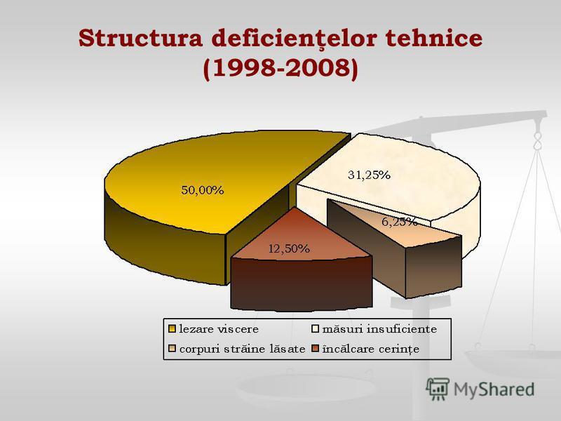 Structura deficienţelor tehnice (1998-2008)