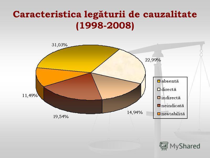 Caracteristica legăturii de cauzalitate (1998-2008)