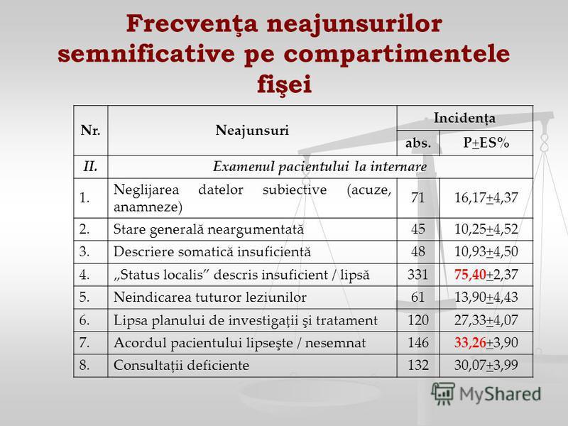 Frecvenţa neajunsurilor semnificative pe compartimentele fişei Nr.Neajunsuri Incidenţa abs.P+ES% II.Examenul pacientului la internare 1. Neglijarea datelor subiective (acuze, anamneze) 7116,17+4,37 2.Stare generală neargumentată4510,25+4,52 3.Descrie