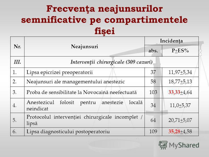 Frecvenţa neajunsurilor semnificative pe compartimentele fişei Nr.Neajunsuri Incidenţa abs.P+ES% III.Intervenţii chirurgicale (309 cazuri) 1.Lipsa epicrizei preoperatorii3711,97+5,34 2.Neajunsuri ale managementului anestezic5818,77+5,13 3.Proba de se