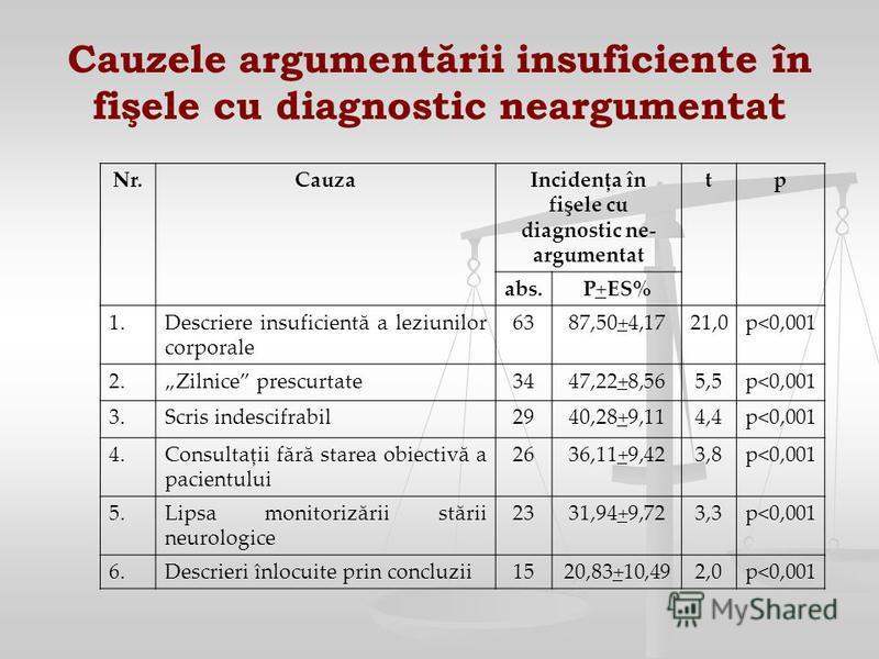 Cauzele argumentării insuficiente în fişele cu diagnostic neargumentat Nr.CauzaIncidenţa în fişele cu diagnostic ne- argumentat tp abs. P+ES% 1.Descriere insuficientă a leziunilor corporale 6387,50+4,1721,0p<0,001 2.Zilnice prescurtate3447,22+8,565,5
