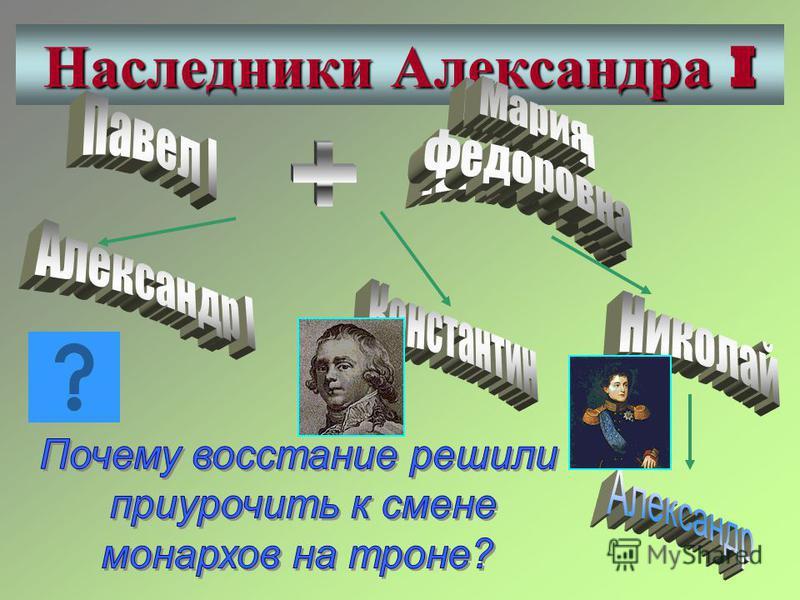 Наследники Александра I