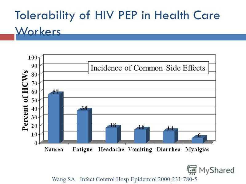 Tolerability of HIV PEP in Health Care Workers Percent of HCWs Wang SA. Infect Control Hosp Epidemiol 2000;231:780-5. Incidence of Common Side Effects