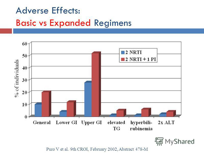 Adverse Effects: Basic vs Expanded Regimens % of individuals Puro V et al. 9th CROI, February 2002, Abstract 478-M