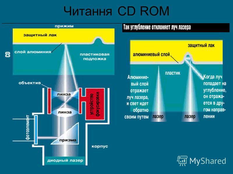 Читання CD ROM