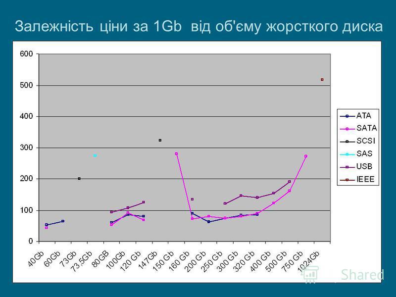 Залежність ціни за 1Gb від об'єму жорсткого диска