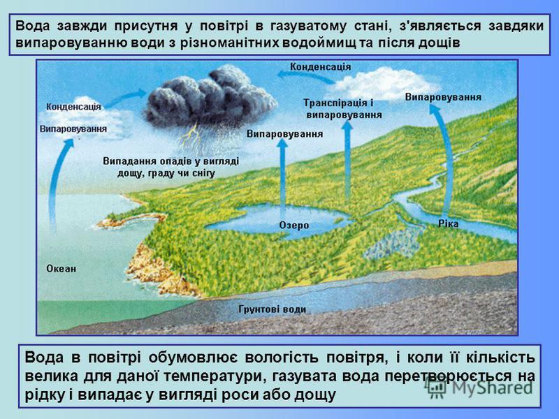 Вода завжди присутня у повітрі в газуватому стані, з'являється завдяки випаровуванню води з різноманітних водоймищ та після дощів Вода в повітрі обумовлює вологість повітря, і коли її кількість велика для даної температури, газувата вода перетворюєть