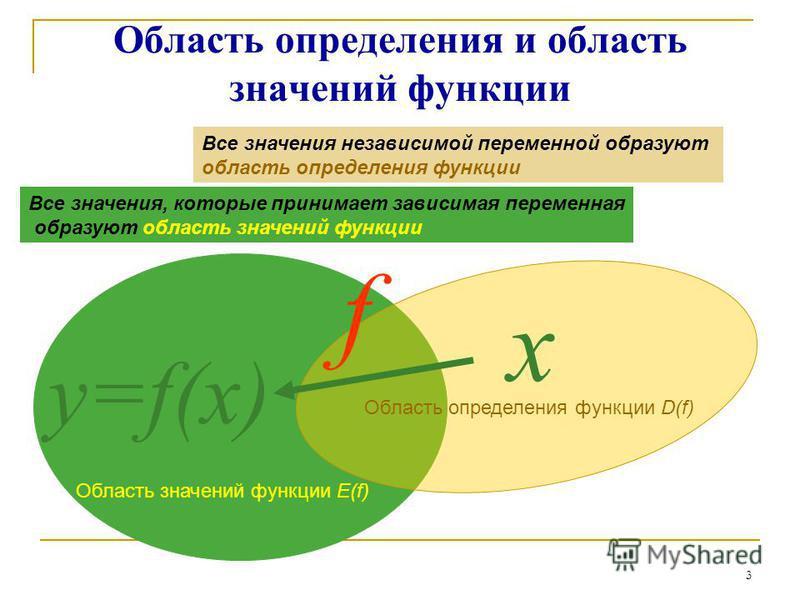 Область определения и область значений функции Все значения независимой переменной образуют область определения функции х y=f(x) f Область определения функции D(f) Область значений функции E(f) Все значения, которые принимает зависимая переменная обр