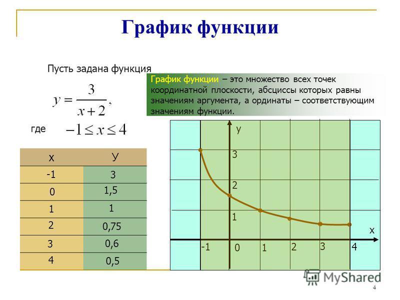 График функции Пусть задана функция где хУ у х 01 24 3 1 2 3 3 0 1,5 1 1 2 0,75 3 0,6 4 0,5 График функции – это множество всех точек координатной плоскости, абсциссы которых равны значениям аргумента, а ординаты – соответствующим значениям функции.