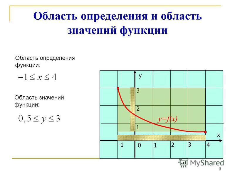 у х 01 24 3 1 2 3 Область определения и область значений функции 4 y=f(x) Область определения функции: Область значений функции: Закрыть 5