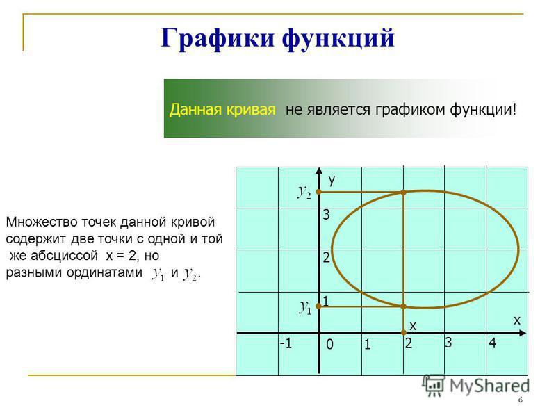 Графики функций у х 01 24 3 1 2 3 Данная кривая не является графиком функции! х Множество точек данной кривой содержит две точки с одной и той же абсциссой х = 2, но разными ординатами и. Закрыть 6