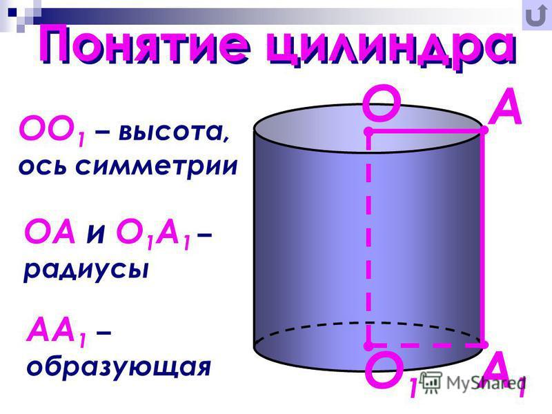 Понятие цилиндра ОО 1 – высота, ось симметрии ОА и О 1 А 1 – радиусы АА 1 – образующая А А1А1 О О1О1