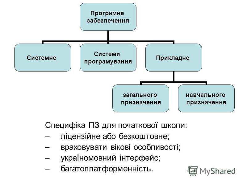 Специфіка ПЗ для початкової школи: –ліцензійне або безкоштовне; –враховувати вікові особливості; –україномовний інтерфейс; –багатоплатформенність. Програмне забезпечення Системне Системи програмування Прикладне загального призначення навчального приз