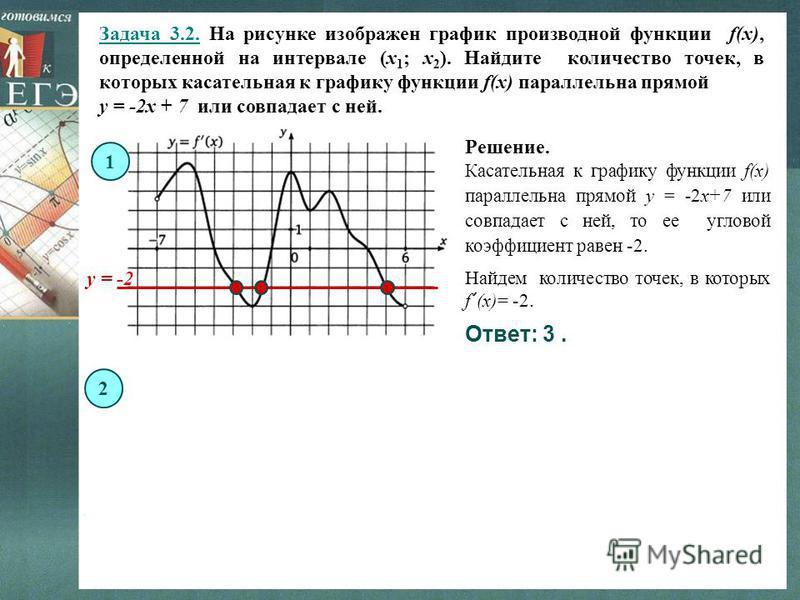 Задача 3.2. На рисунке изображен график производной функции f(x), определенной на интервале (x 1 ; x 2 ). Найдите количество точек, в которых касательная к графику функции f(x) параллельна прямой y = -2x + 7 или совпадает с ней. 1 Решение. Ответ: 3.