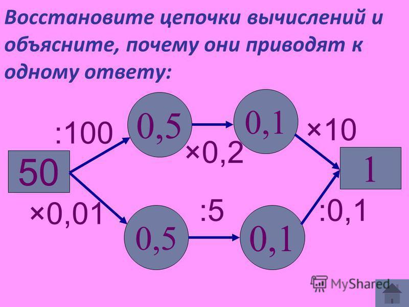 Восстановите цепочки вычислений и объясните, почему они приводят к одному ответу: 50 0,5 1 :100 0,1 0,5 0,1 ×0,01 ×0,2 :5:5 ×10 :0,1