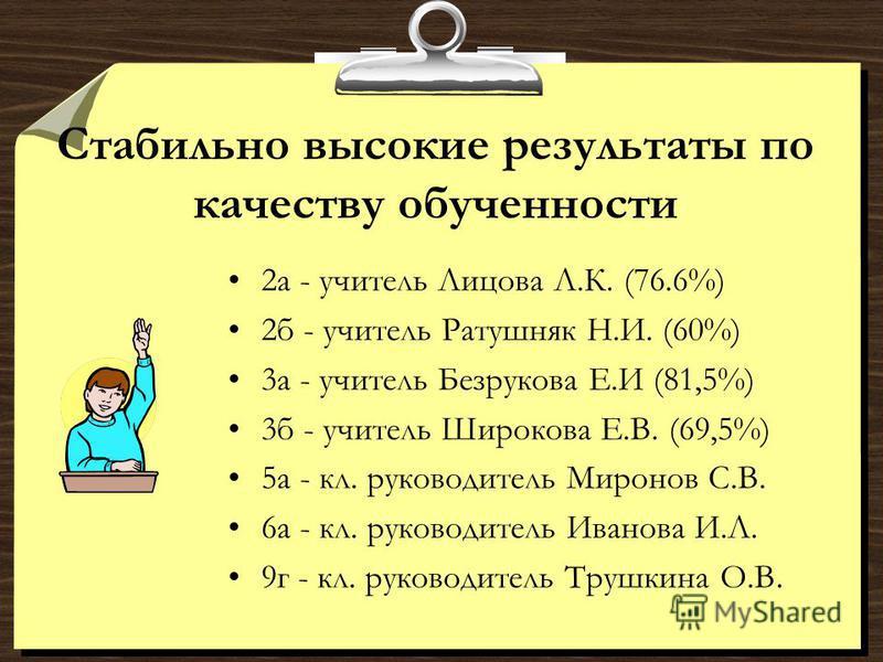 Стабильно высокие результаты по качеству обученности 2 а - учитель Лицова Л.К. (76.6%) 2 б - учитель Ратушняк Н.И. (60%) 3 а - учитель Безрукова Е.И (81,5%) 3 б - учитель Широкова Е.В. (69,5%) 5 а - кл. руководитель Миронов С.В. 6 а - кл. руководител