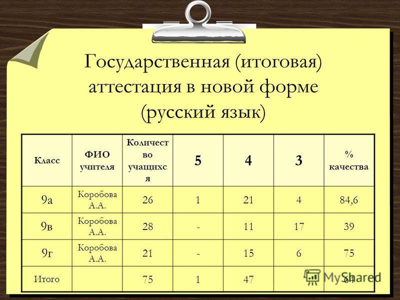 Государственная (итоговая) аттестация в новой форме (русский язык) Класс ФИО учителя Количест во учащихся 543 % качества 9 а Коробова А.А. 26121484,6 9 в Коробова А.А. 28-111739 9 г Коробова А.А. 21-15675 Итого 7514764