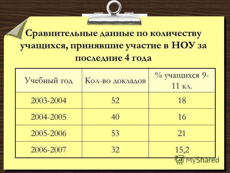 Сравнительные данные по количеству учащихся, принявшие участие в НОУ за последние 4 года Учебный год Кол-во докладов % учащихся 9- 11 кл. 2003-20045218 2004-20054016 2005-20065321 2006-20073215,2