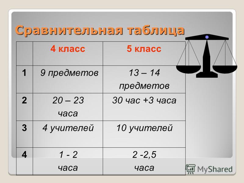 Сравнительная таблица 4 класс 5 класс 1 9 предметов 13 – 14 предметов 220 – 23 часа 30 час +3 часа 34 учителей 10 учителей 41 - 2 часа 2 -2,5 часа