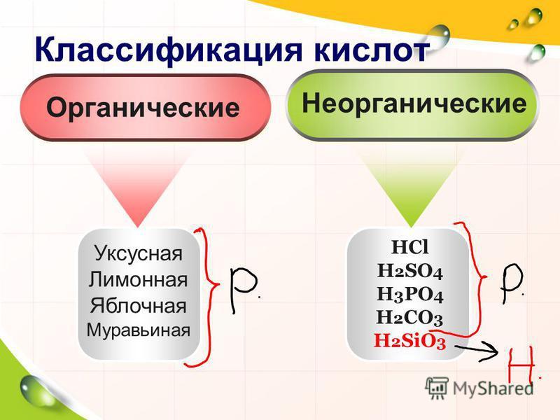 Классификация кислот Уксусная Лимонная Яблочная Муравьиная HCl H 2 SO 4 H 3 PO 4 H 2 CO 3 H 2 SiO 3 Неорганические Органические