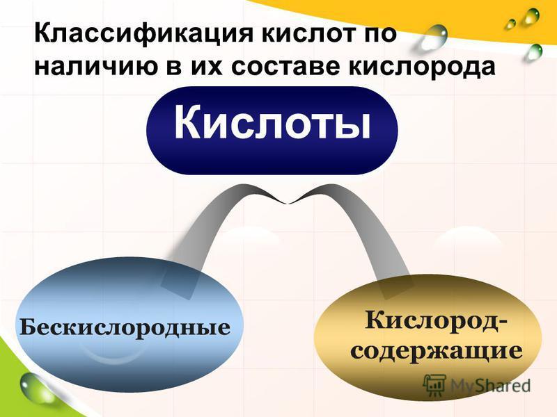 Классификация кислот по наличию в их составе кислорода Кислород- содержащие Бескислородные Кислоты