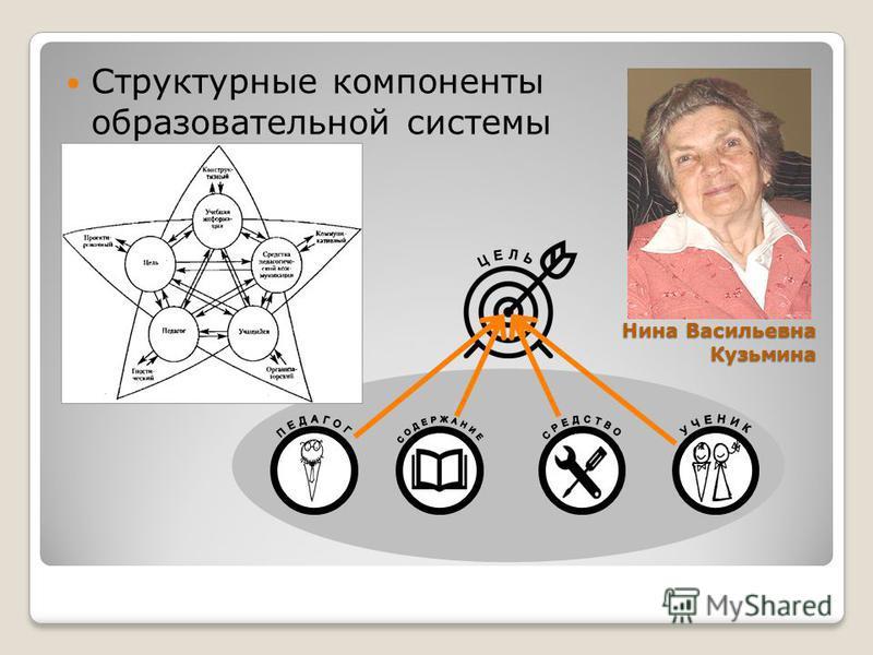 Нина Васильевна Кузьмина Структурные компоненты образовательной системы