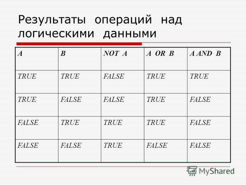 Результаты операций над логическими данными ABNOT AA OR BА AND B TRUE FALSETRUE FALSE TRUEFALSE TRUE FALSE TRUEFALSE
