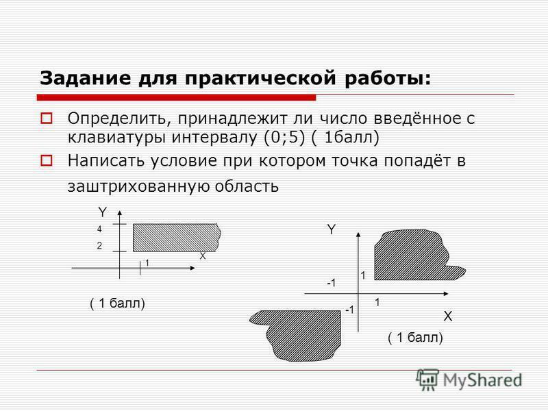 Задание для практической работы: Определить, принадлежит ли число введённое с клавиатуры интервалу (0;5) ( 1 балл) Написать условие при котором точка попадёт в заштрихованную область X 4 1 2 1 1 Y Y X ( 1 балл)