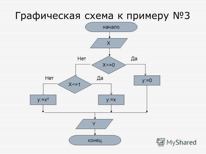 Графическая схема к примеру 3 начало X X<=0 Да y:=0 Нет X<=1 Да Нет y:=xy:=x 4 Y конец