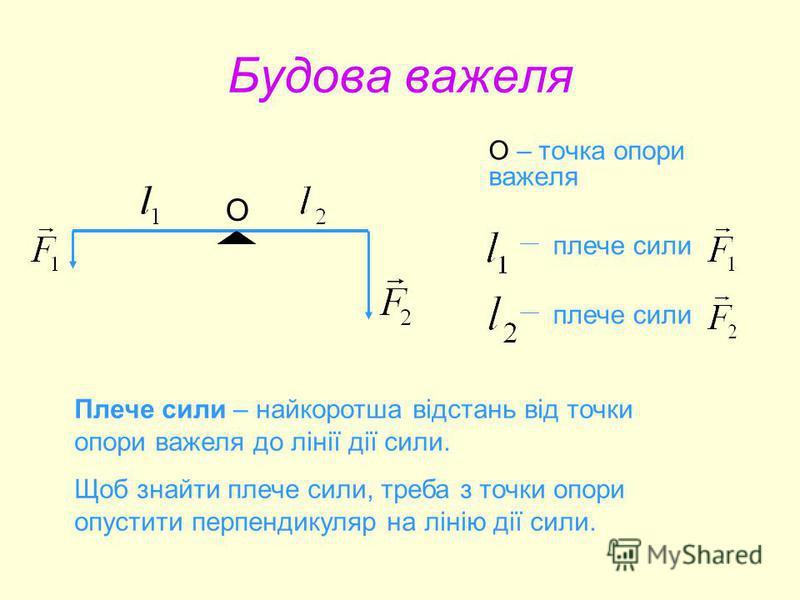 Будова важеля О – точка опори важеля О плече сили Плече сили – найкоротша відстань від точки опори важеля до лінії дії сили. Щоб знайти плече сили, треба з точки опори опустити перпендикуляр на лінію дії сили.