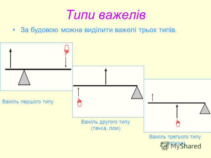 Типи важелів За будовою можна виділити важелі трьох типів. Важіль першого типу Важіль другого типу (тачка, лом) Важіль третього типу (ложка).