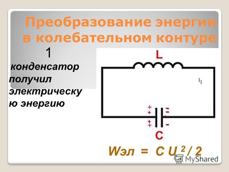 Преобразование энергии в колебательном контуре - конденсатор получил электрическую энергию Wэл = C U 2 / 2 1 I I + + + + - - -