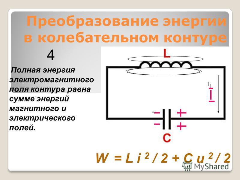 Преобразование энергии в колебательном контуре Полная энергия электромагнитного поля контура равна сумме энергий магнитного и электрического полей. W = L i 2 / 2 + C u 2 / 2 4 I I -