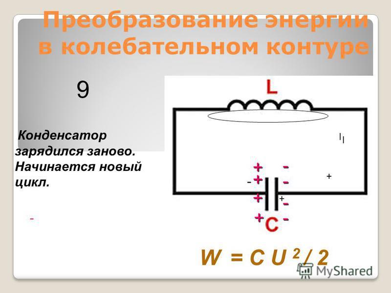 Преобразование энергии в колебательном контуре - Конденсатор зарядился заново. Начинается новый цикл. W = C U 2 / 2 9 I I + + - + + + + - - - -