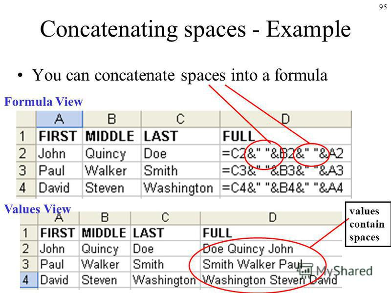 95 Concatenating spaces - Example You can concatenate spaces into a formula Formula View Values View values contain spaces