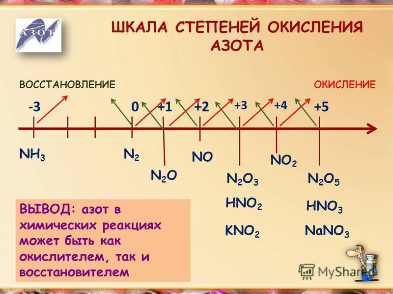 ШКАЛА СТЕПЕНЕЙ ОКИСЛЕНИЯ АЗОТА ОКИСЛЕНИЕВОССТАНОВЛЕНИЕ -30+1+2 +3+4 +5 NH 3 N2N2 N2ON2O NO N2O3N2O3 NO 2 N2O5N2O5 HNO 2 HNO 3 KNO 2 NaNO 3 ВЫВОД: азот в химических реакциях может быть как окислителем, так и восстановителем