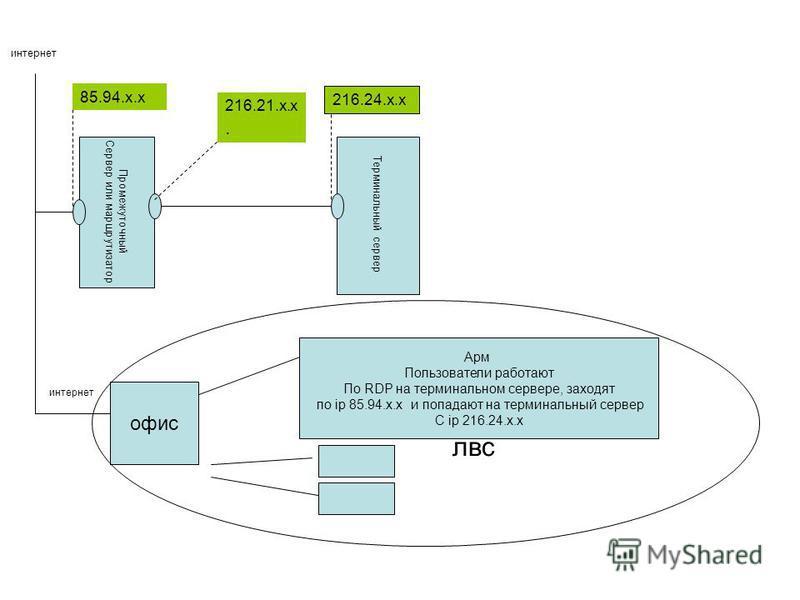 Промежуточный Сервер или маршрутизатор Терминальный сервер 85.94.x.x 216.21.x.x. 216.24.x.x интернет офис Арм Пользователи работают По RDP на терминальном сервере, заходят по ip 85.94.x.x и попадают на терминальный сервер С ip 216.24.x.x интернет лвс