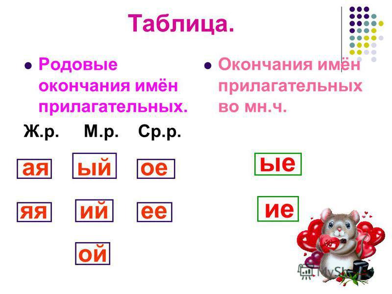 Таблица. Родовие окончания имён прилагательных. Ж.р. М.р. Ср.р. Окончания имён прилагательных во мн.ч. ая яя ый ий ой ое ее ие ие